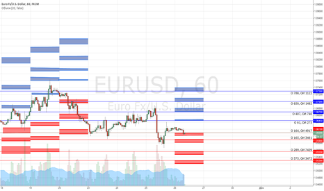 EURUSD: Опционные уровни по EUR/USD на 26.11.2015