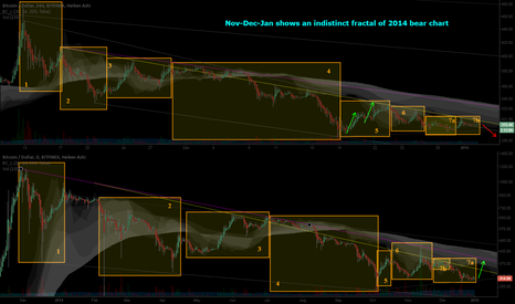 BTCUSD: Nov-Dec-Jan shows an indistinct fractal of 2014 bear chart