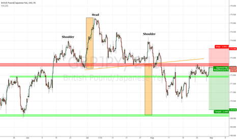GBPJPY: GBP/JPY Short trade idea with previous Head & Shoulders pattern