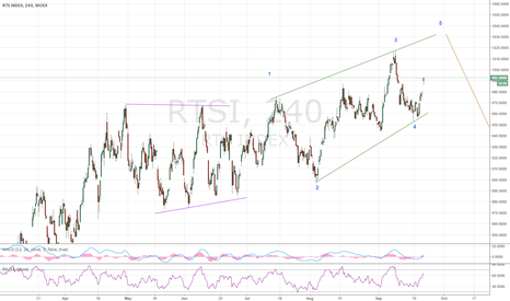 RTSI: RTS is reiterating in an ending wedge
