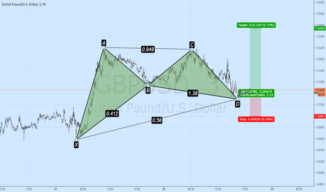 GBPUSD: Bullish Gartley GBPUSD M3
