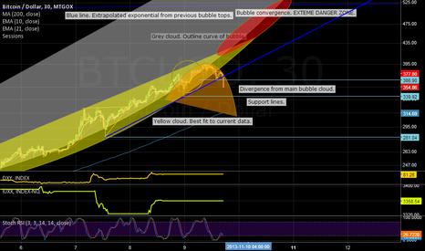 BTCUSD: Bubble curve analysis update