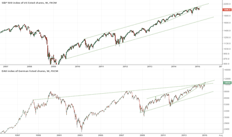 GER30: SP500 & DAX - Is this a big short?