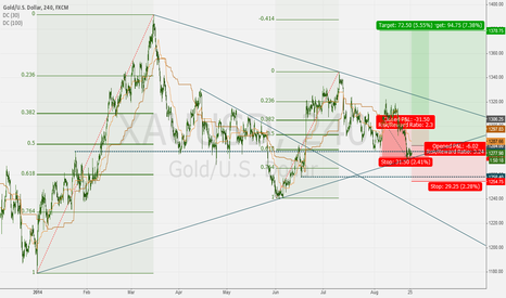 XAUUSD: GOLD long: 2nd entry