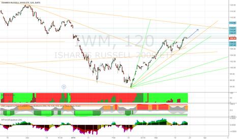 IWM: RUT: Short Term Long to ~1110