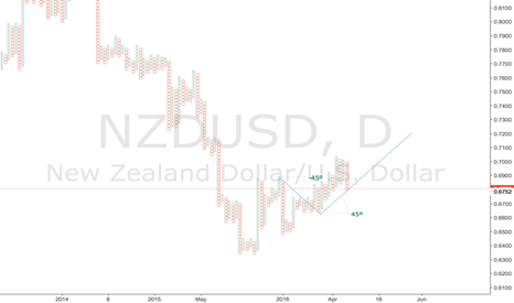 NZDUSD: NZDUSD - Approaching bullish support line