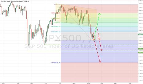 SPX500: размышления по S&P500
