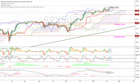 SPX500: Signs of possible momentum weakness, and key supports to watch