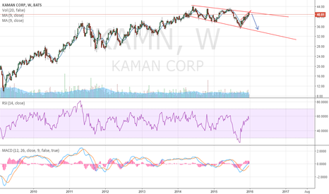 KAMN: Top of downtrend , move down likely.