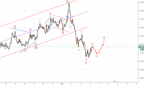 EURNZD: EURNZD is  facing some volatility before shorting again