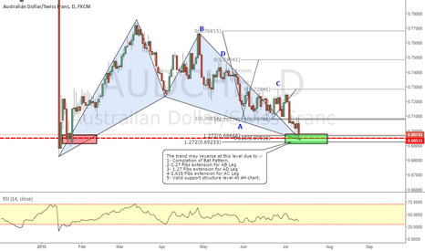 AUDCHF: AUDCHF_Bat Pattern Completion