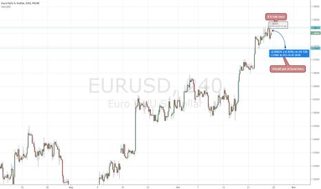 EURUSD: EURUSD Short-term possible fail