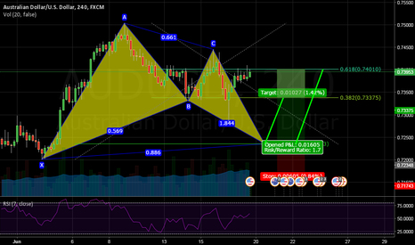 AUDUSD: IF PRICE CAN GET DOWN TO 886 , THEN...