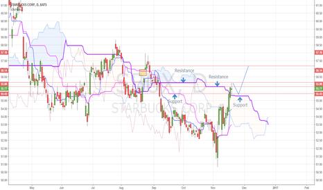 SBUX: SBUX swing trade opportunity