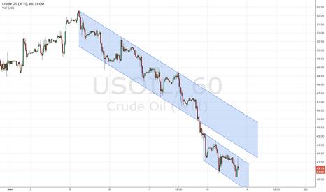USOIL: It's headed down