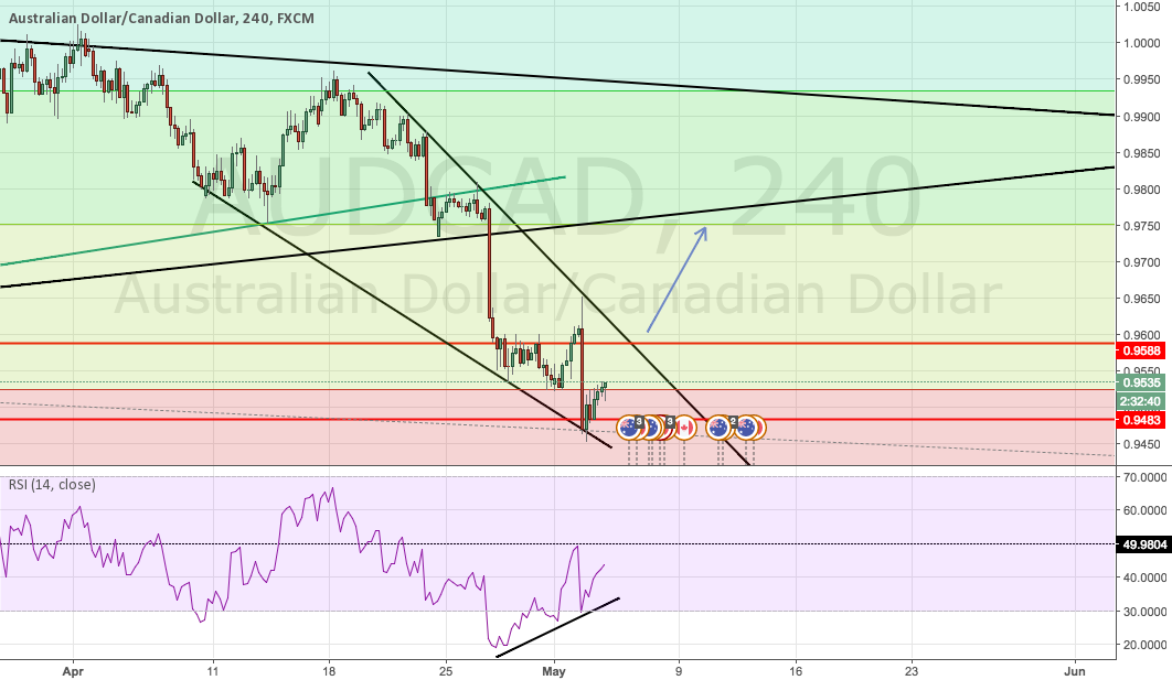 AUDCAD long possibility
