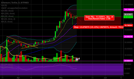ETHUSD: Another run up for Ether?