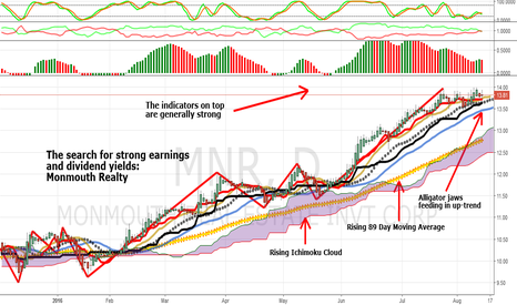 MNR: Monmouth Realty Update: Earnings, Dividends, And Trend Strong