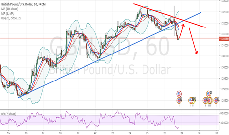 GBPUSD: CORRECTION THEN SELL