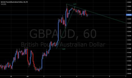 GBPAUD: Bearish trend line break on the hourly charts.