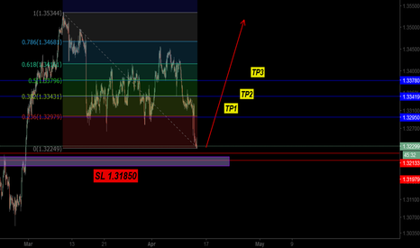 USDCAD: BUYING USD CAD FOR SHORTE