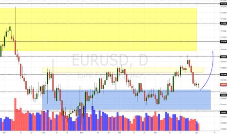 EURUSD: EUR/USD Daily Update (4/4/17)