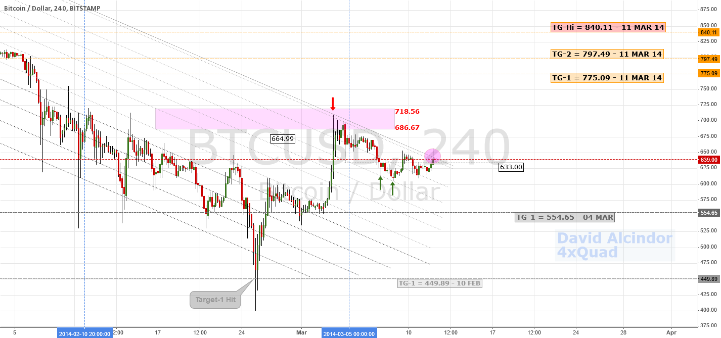 Bullish Reversal Confirmed; New Target | $BTC #bitcoin #litecoin