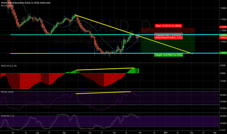GBPAUD: Double divergence, trendline