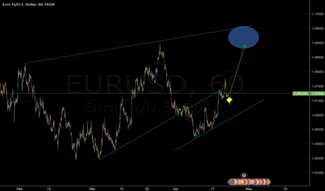 EURUSD: EURUSD to go close to 1.10