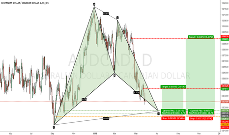 AUDCAD: AUDCAD Long chance
