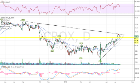 CROX: $11.65 is a nice entry