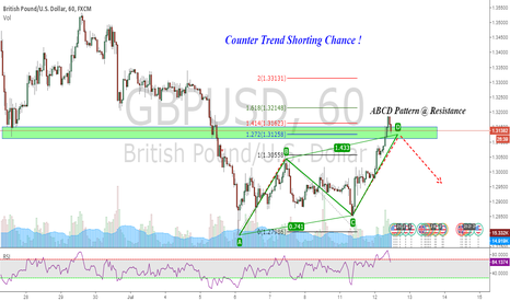 GBPUSD: GBPUSD : Counter trend shorting chance !