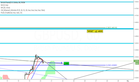 GBPUSD: GBPUSD BULLISH HEADED TOWARDS 1.46