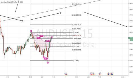 AUDUSD: Bearish cypher
