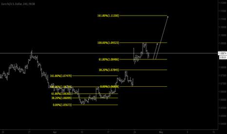 EURUSD: EURUSD Fibonacci Trading Level Respect