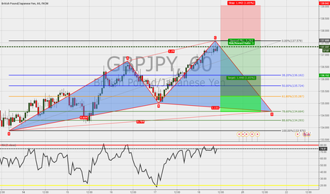 GBPJPY: GBPJPY:1h:Cypher pattern in the make