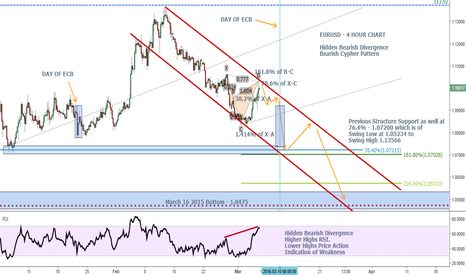 EURUSD: EURUSD Preparing for a Nose Dive to the Pool