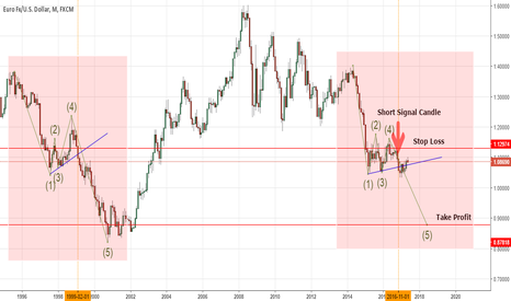 EURUSD: EUR/USD Monthly Chart Possible Fractal Formation