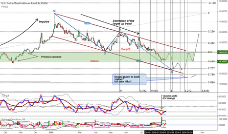 USDZAR: USDZAR Where will the Rand go? Slowing down