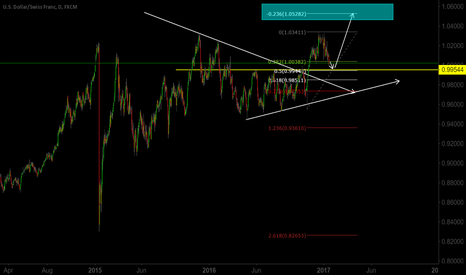 USDCHF: 50% holds as an excellent support