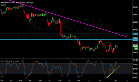 NZDCAD: NZDCAD - Take it up to take it Down!!!