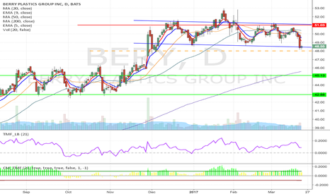 BERY: BERY - Possible H&S formation short from $48 to $42.88