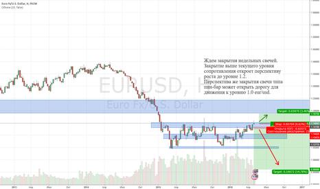 EURUSD: EURUSD важный уровень, смотрим реакцию.