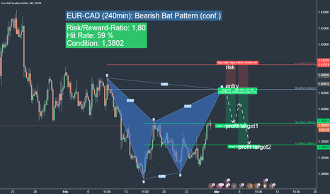EURCAD: EURCAD short trading idea