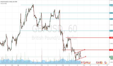GBPUSD: si rompe el rango dinamico