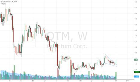 QTM: Something to keep an eye on.