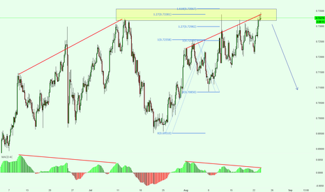 NZDUSD: NZDUSD Bearish Analysis