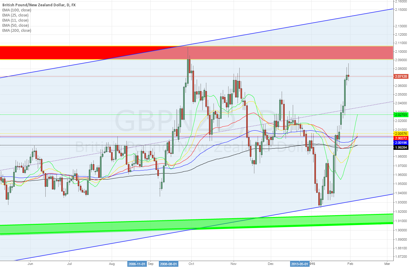 GBPNZF Daily ~ short?