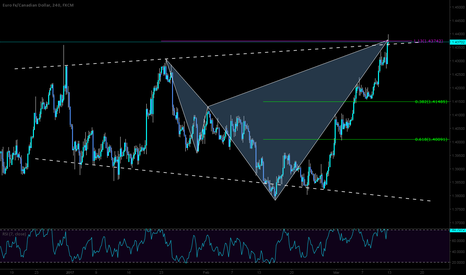 EURCAD: Short opportunity here on the EURCAD with bias!
