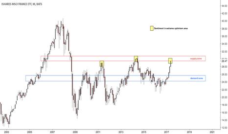 EWQ: French stocks entering supply zone